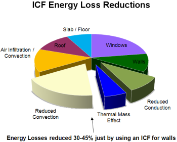 ICF Energy Loss Recuctions