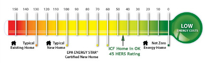 HERS rating of ICF built home