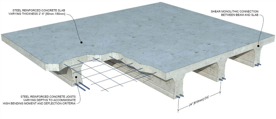 Structural Concrete Systems : Green building materials insul deck icf eps concrete